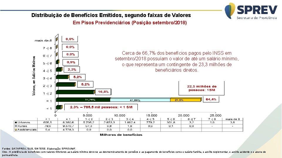 Distribuição de Benefícios Emitidos, segundo faixas de Valores Em Pisos Previdenciários (Posição setembro/2018) Cerca
