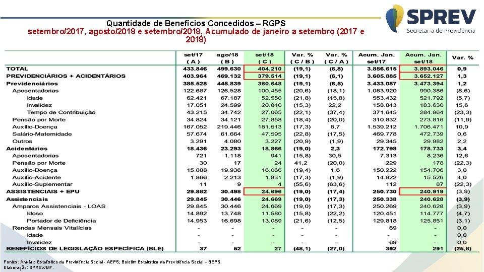 Quantidade de Benefícios Concedidos – RGPS setembro/2017, agosto/2018 e setembro/2018, Acumulado de janeiro a