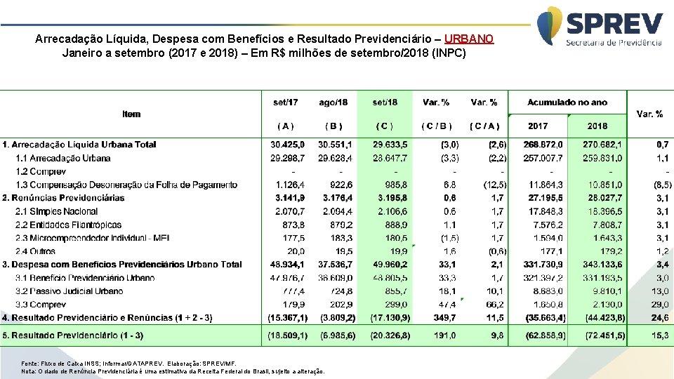 Arrecadação Líquida, Despesa com Benefícios e Resultado Previdenciário – URBANO Janeiro a setembro (2017