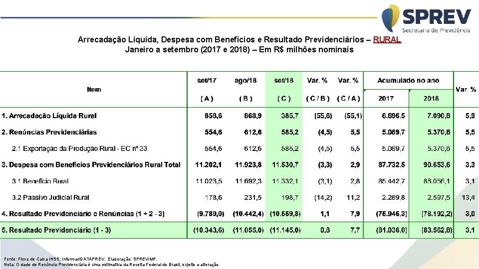Arrecadação Líquida, Despesa com Benefícios e Resultado Previdenciários – RURAL Janeiro a setembro (2017