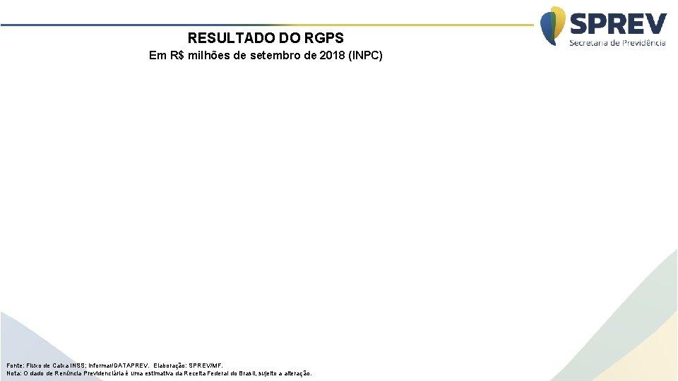 RESULTADO DO RGPS Em R$ milhões de setembro de 2018 (INPC) Fonte: Fluxo de