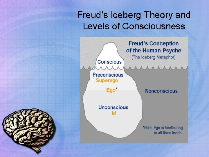 Levels 4 what the of consciousness are What are