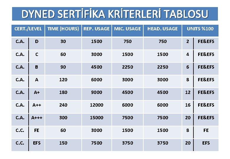 DYNED SERTİFİKA KRİTERLERİ TABLOSU CERT. /LEVEL TIME (HOURS) REP. USAGE MIC. USAGE HEAD. USAGE