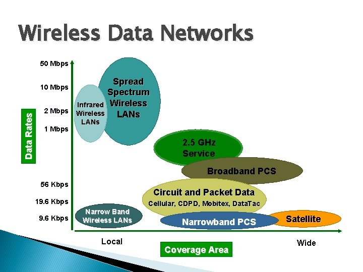 Wireless Data Networks 50 Mbps Data Rates 10 Mbps 2 Mbps 1 Mbps Spread
