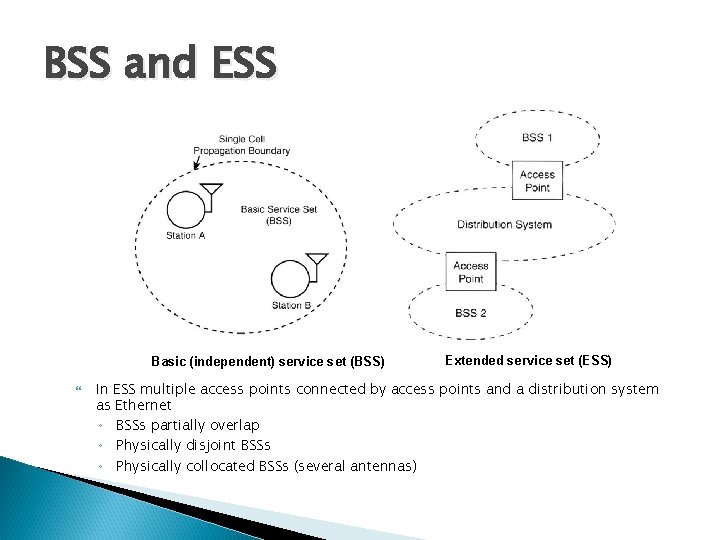 BSS and ESS Basic (independent) service set (BSS) Extended service set (ESS) In ESS
