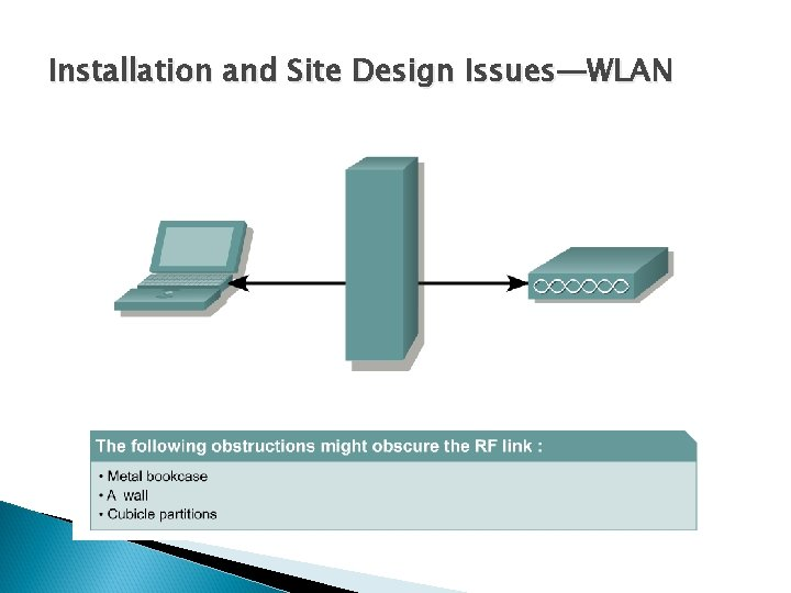 Installation and Site Design Issues—WLAN
