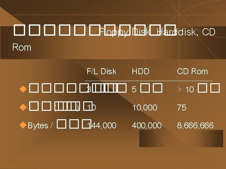 ������ Floppy Disk, Harddisk, CD Rom F/L Disk HDD u���� 3 �� 5 ��