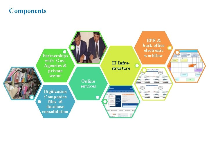 Components BPR & back office electronic workflow Partnerships with Gov. Agencies & private sector
