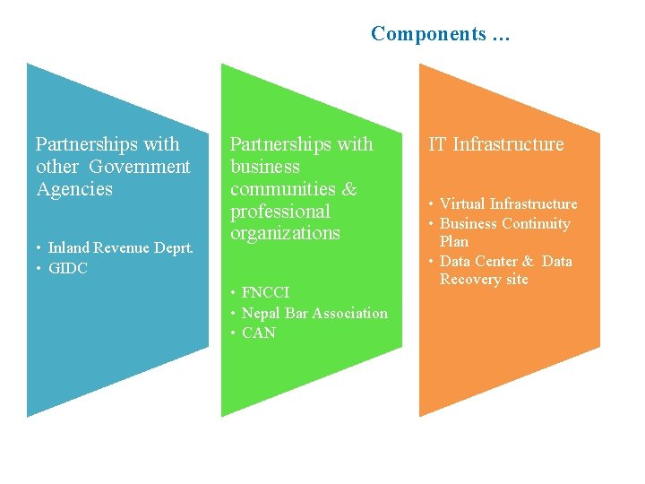 Components … Partnerships with other Government Agencies • Inland Revenue Deprt. • GIDC Partnerships
