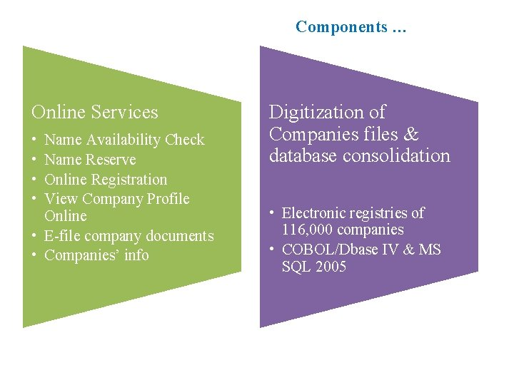 Components … Online Services • • Name Availability Check Name Reserve Online Registration View