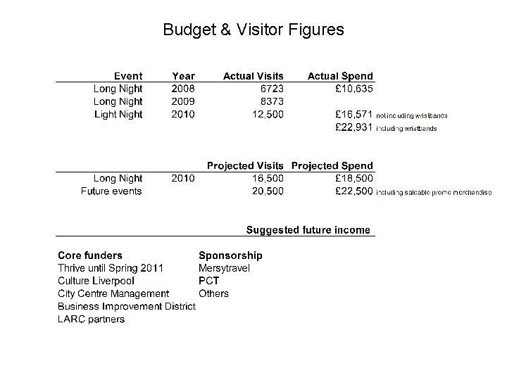 Budget & Visitor Figures