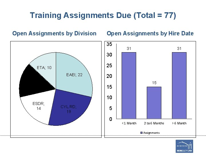 Training Assignments Due (Total = 77) Open Assignments by Division Open Assignments by Hire
