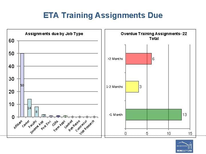 ETA Training Assignments Due Overdue Training Assignments- 22 Total Assignments due by Job Type