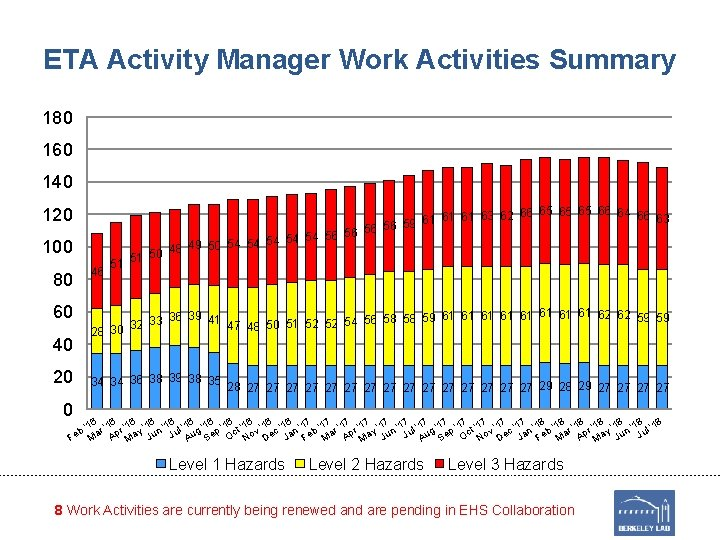 ETA Activity Manager Work Activities Summary 180 160 140 120 100 51 65 65