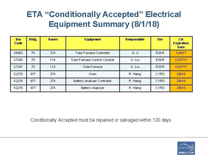 "ETA ""Conditionally Accepted"" Electrical Equipment Summary (8/1/18) Bar Code Bldg. Room Equipment Responsible Div"