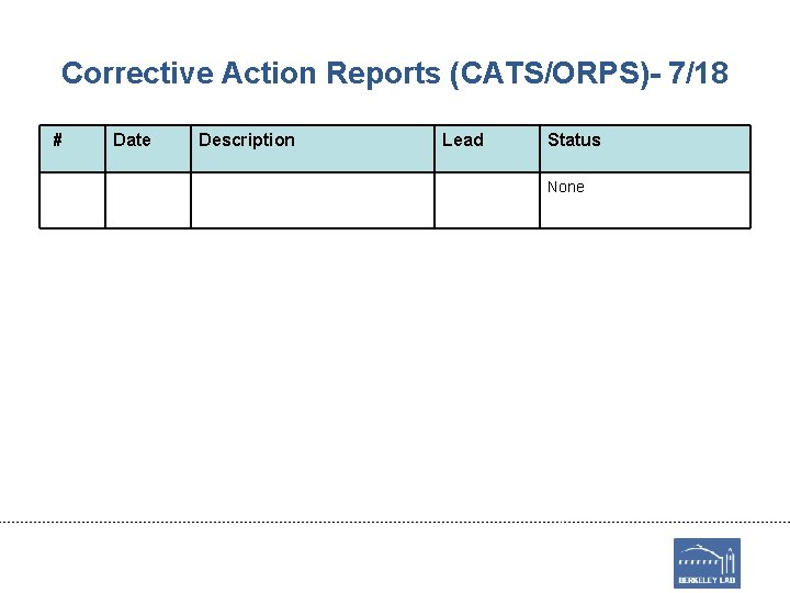 Corrective Action Reports (CATS/ORPS)- 7/18 # Date Description Lead Status None