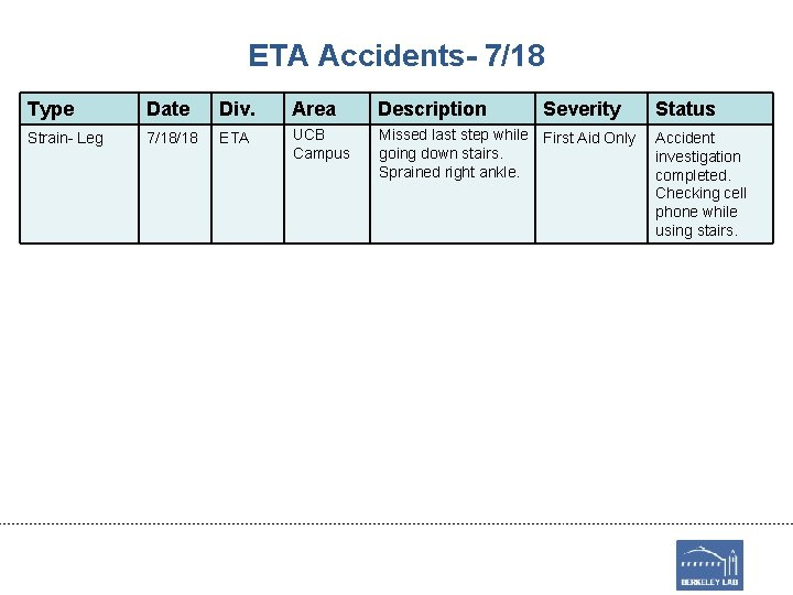 ETA Accidents- 7/18 Type Date Div. Area Description Severity Strain- Leg 7/18/18 ETA UCB