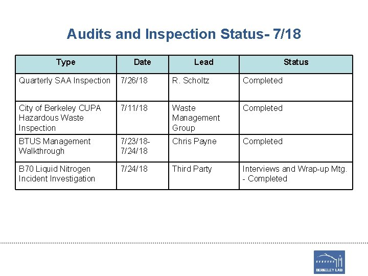 Audits and Inspection Status- 7/18 Type Date Lead Status Quarterly SAA Inspection 7/26/18 R.