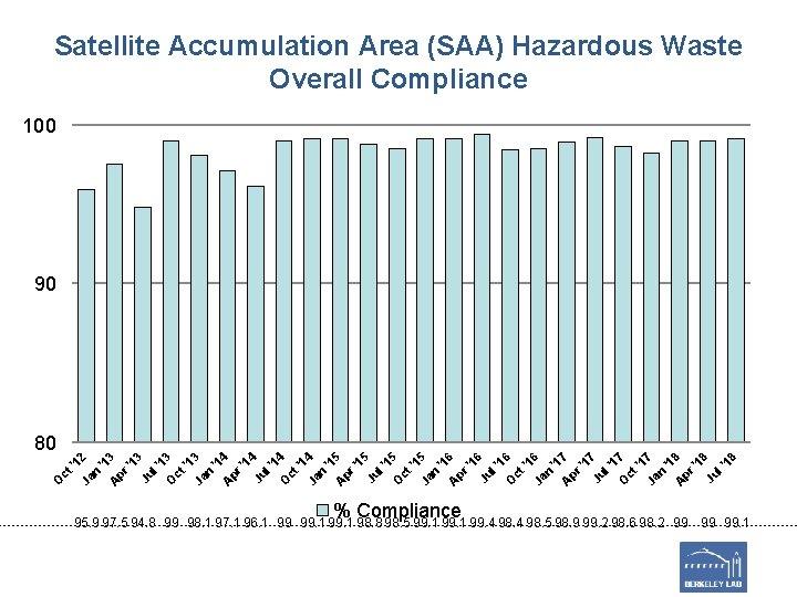 Satellite Accumulation Area (SAA) Hazardous Waste Overall Compliance 100 90 O ct '1 Ja