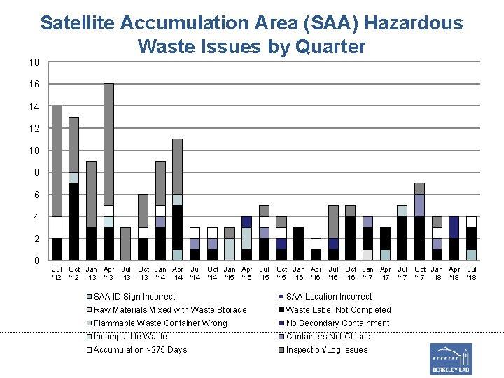 Satellite Accumulation Area (SAA) Hazardous Waste Issues by Quarter 18 16 14 12 10