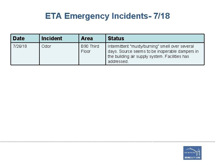 ETA Emergency Incidents- 7/18 Date Incident Area Status 7/26/18 Odor B 90 Third Floor