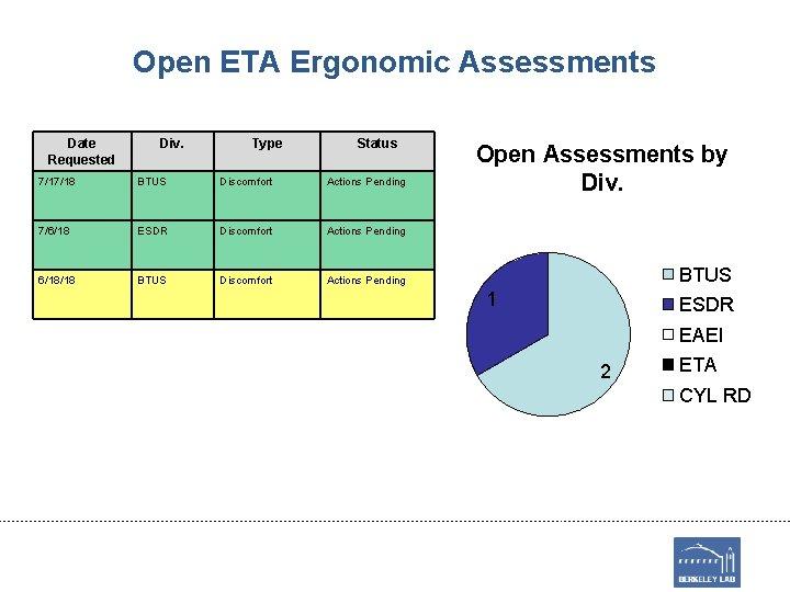 Open ETA Ergonomic Assessments Date Requested Div. Type Status 7/17/18 BTUS Discomfort Actions Pending