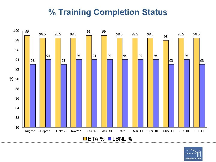 % Training Completion Status 100 99 98. 5 98 98 98. 5 96 94