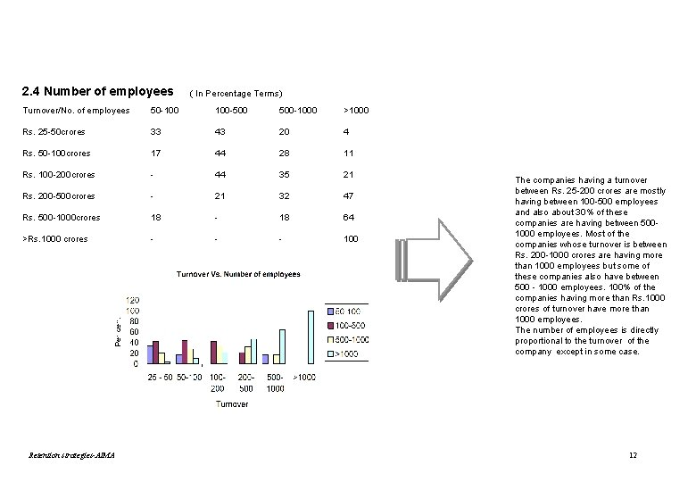 2. 4 Number of employees ( In Percentage Terms) Turnover/No. of employees 50 -100