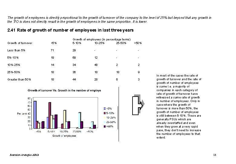 The growth of employees is directly proportional to the growth of turnover of the