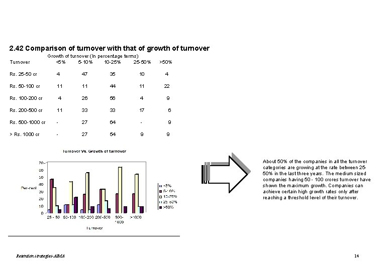 2. 42 Comparison of turnover with that of growth of turnover Turnover Growth of