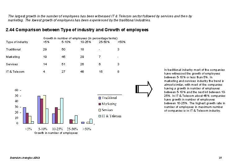 The largest growth in the number of employees has been witnessed IT & Telecom