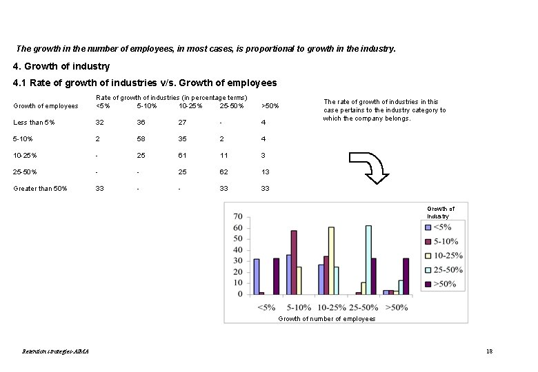 The growth in the number of employees, in most cases, is proportional to growth