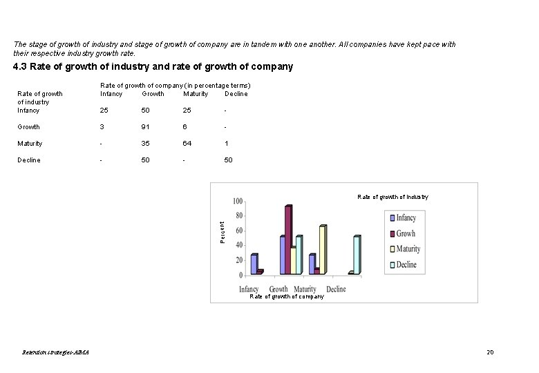 The stage of growth of industry and stage of growth of company are in