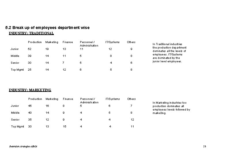 5. 2 Break up of employees department wise INDUSTRY: TRADITIONAL Production Marketing Finance Junior