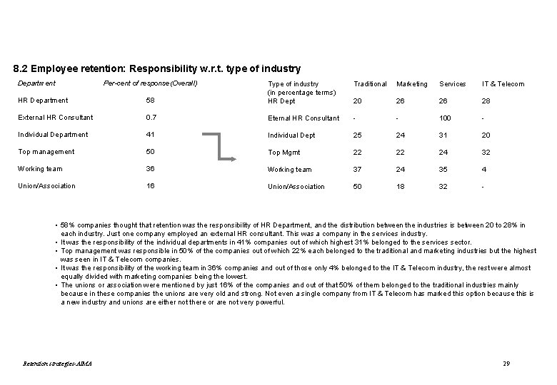 8. 2 Employee retention: Responsibility w. r. t. type of industry Department Per-cent of
