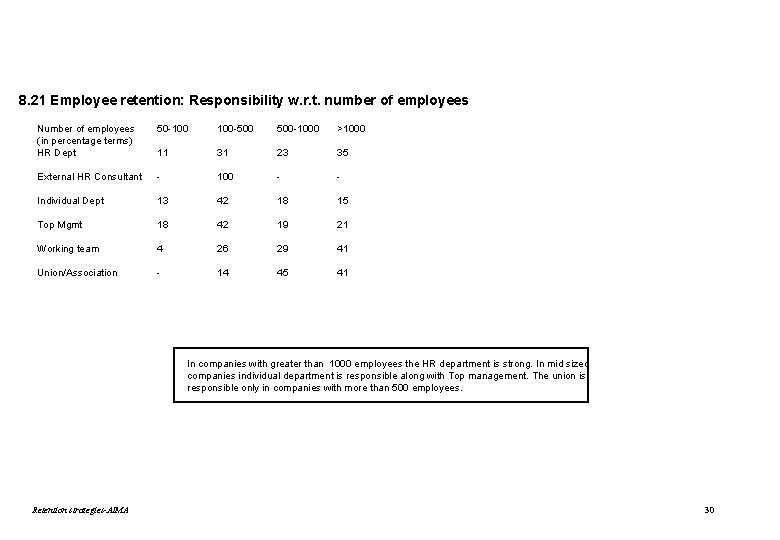 8. 21 Employee retention: Responsibility w. r. t. number of employees Number of employees