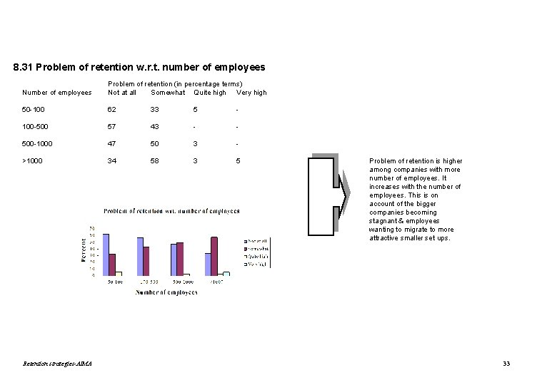 8. 31 Problem of retention w. r. t. number of employees Number of employees