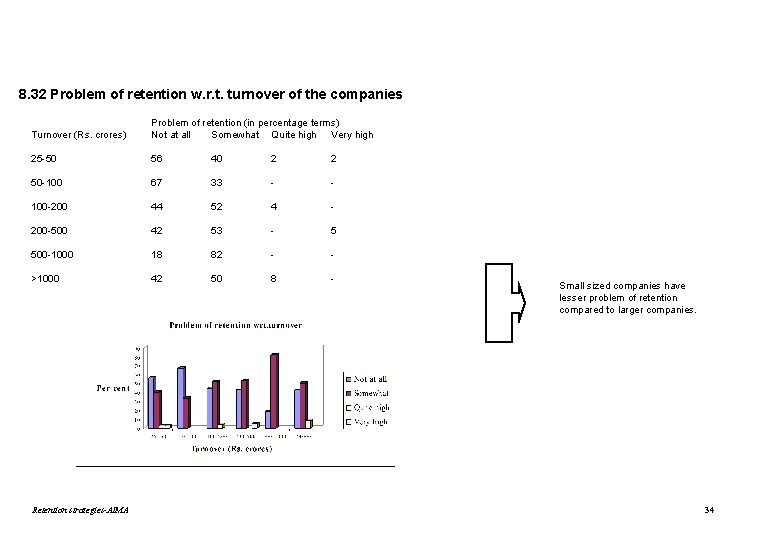 8. 32 Problem of retention w. r. t. turnover of the companies Turnover (Rs.