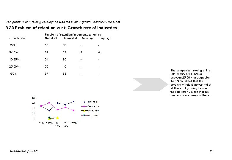 The problem of retaining employees was felt in slow growth industries the most. 8.