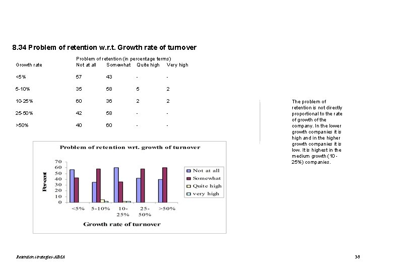 8. 34 Problem of retention w. r. t. Growth rate of turnover Growth rate