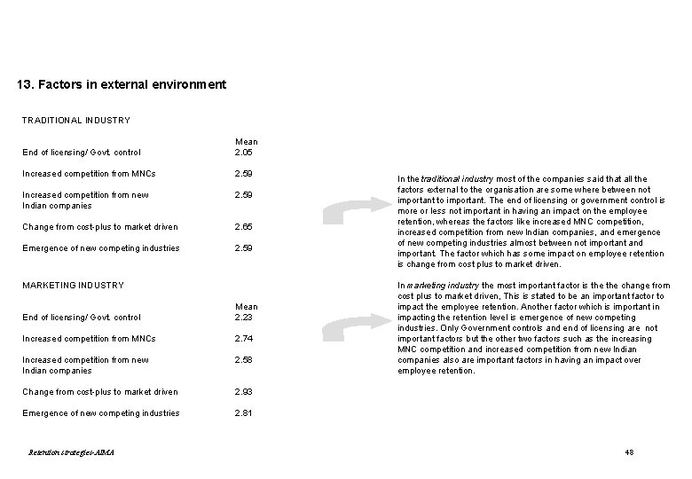 13. Factors in external environment TRADITIONAL INDUSTRY End of licensing/ Govt. control Mean 2.