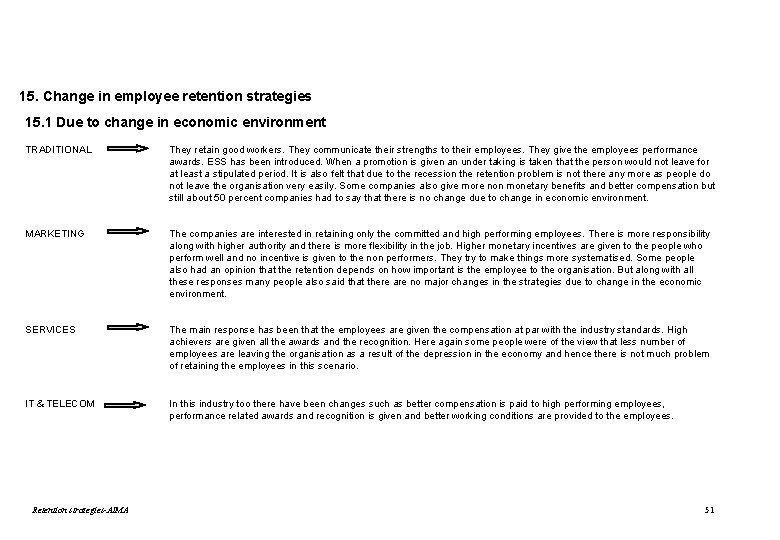 15. Change in employee retention strategies 15. 1 Due to change in economic environment