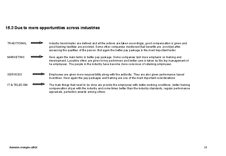15. 3 Due to more opportunities across industries TRADITIONAL Industry benchmarks are defined and