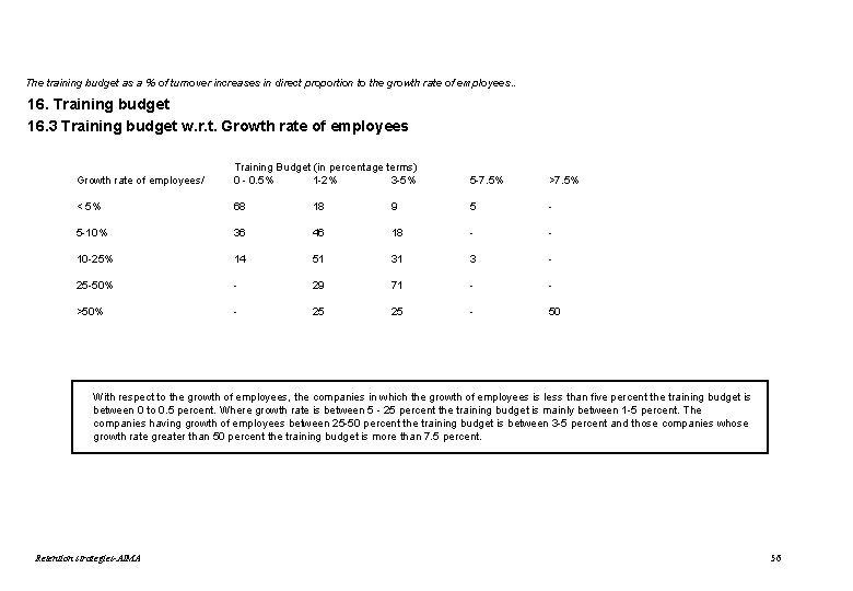 The training budget as a % of turnover increases in direct proportion to the