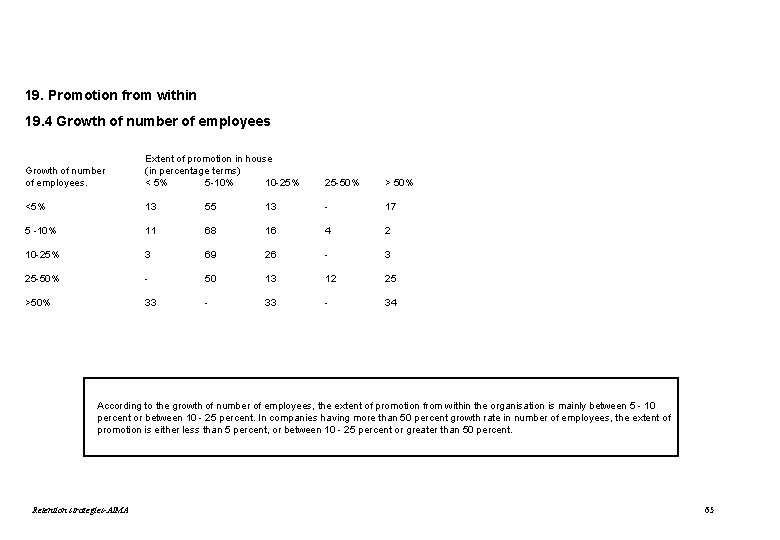 19. Promotion from within 19. 4 Growth of number of employees. Extent of promotion