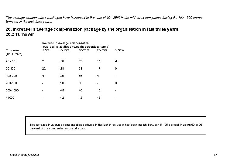 The average compensation packages have increased to the tune of 10 - 25% in