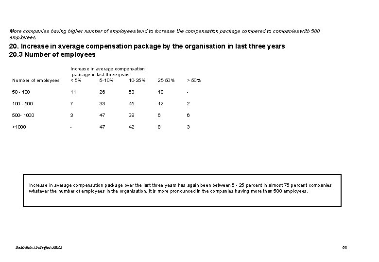 More companies having higher number of employees tend to increase the compensation package compered