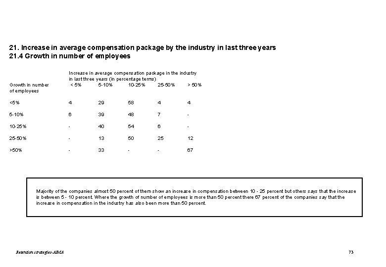 21. Increase in average compensation package by the industry in last three years 21.