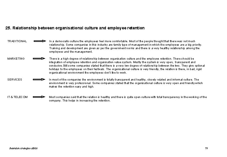 25. Relationship between organisational culture and employee retention TRADITIONAL In a democratic culture the