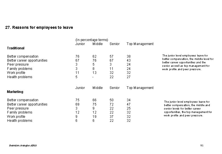27. Reasons for employees to leave (In percentage terms) Junior Middle Senior Top Management